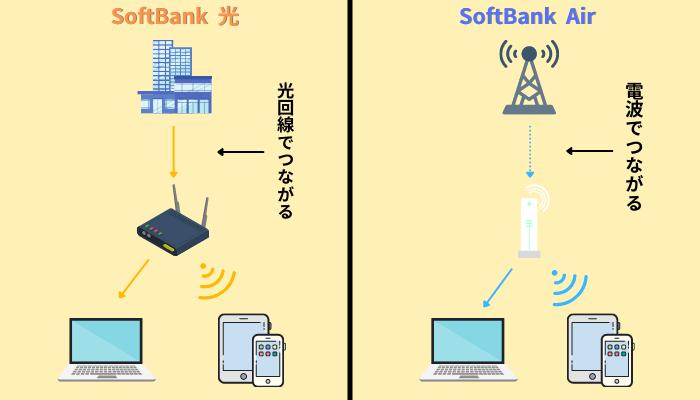 SoftBank光・SoftBank Air繋がり方