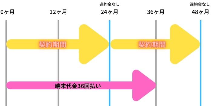 SoftBank Air 違約金と月月割の期間