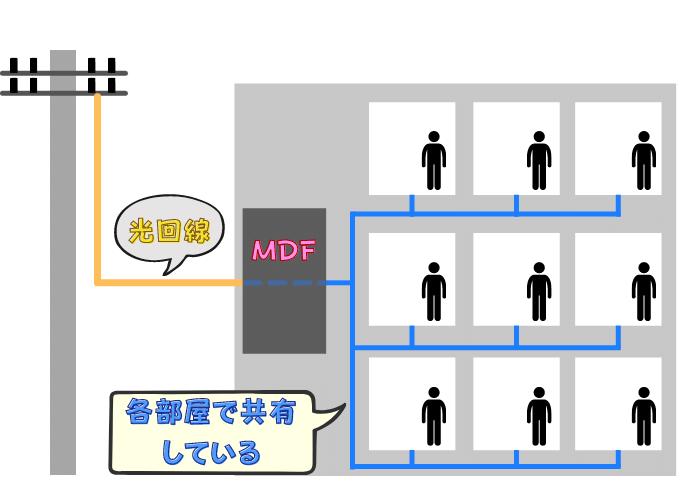 マンション 配線方式