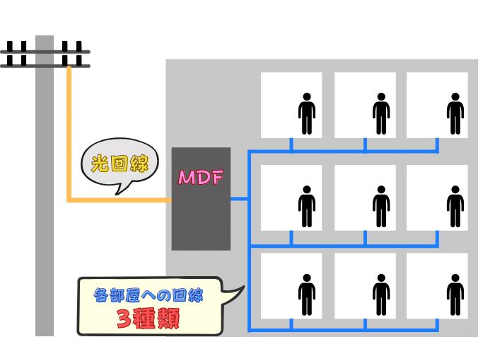 VDSL 図解