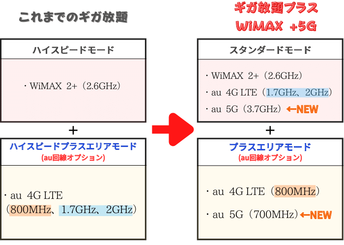WiMAX au回線オプション