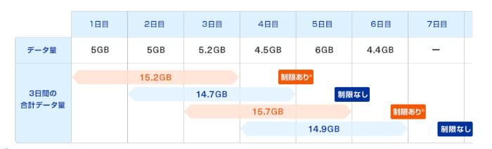 WiMAX ギガ放題プラス 通信制限