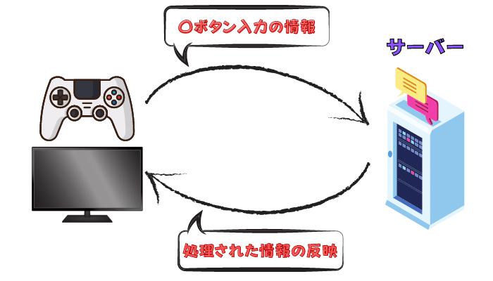 Ping値 図解